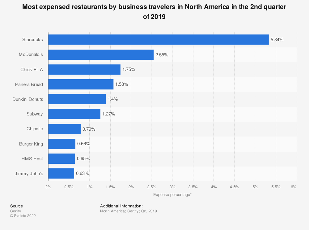 Statistic: Most expensed restaurants by business travelers in North America in 2018, by quarter | Statista