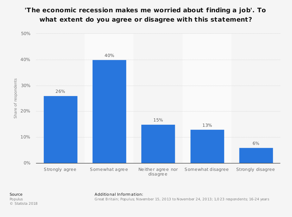 Statistic: 'The economic recession makes me worried about finding a job'. To what extent do you agree or disagree with this statement? | Statista