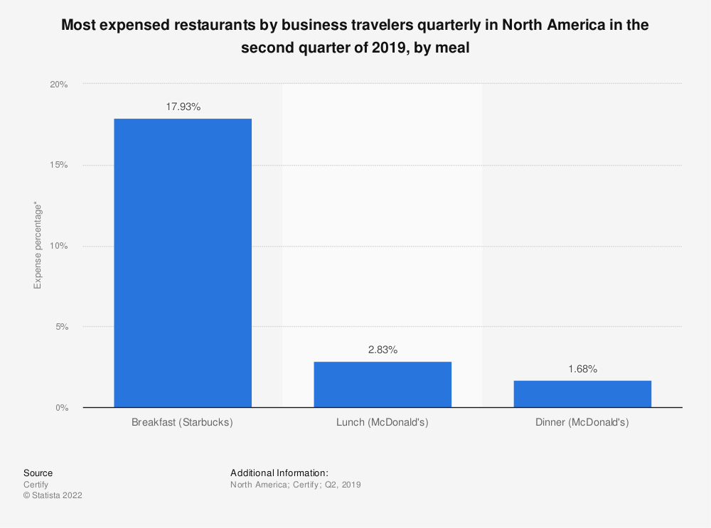 Statistic: Most expensed restaurants by business travelers quarterly in North America in 2018, by meal | Statista