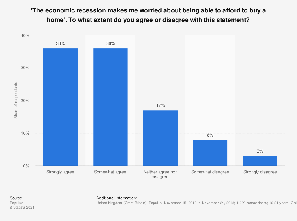 Statistic: 'The economic recession makes me worried about being able to afford to buy a home'. To what extent do you agree or disagree with this statement? | Statista