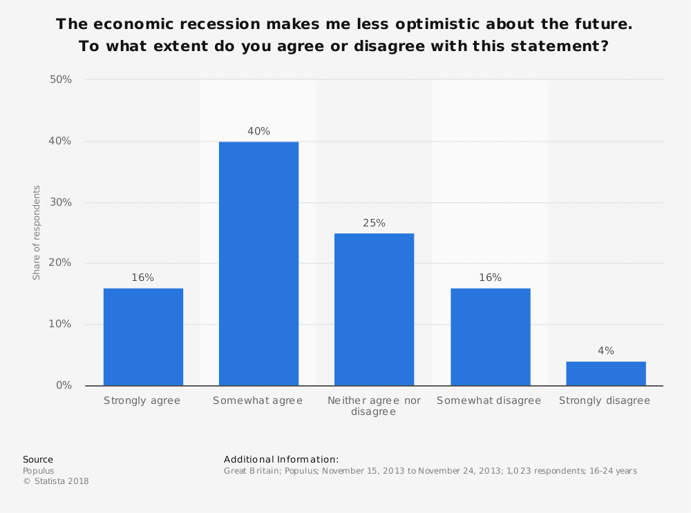 Statistic: The economic recession makes me less optimistic about the future. To what extent do you agree or disagree with this statement? | Statista