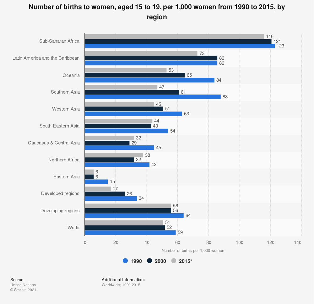 Statistic: Number of births to women, aged 15 to 19, per 1,000 women from 1990 to 2015, by region | Statista