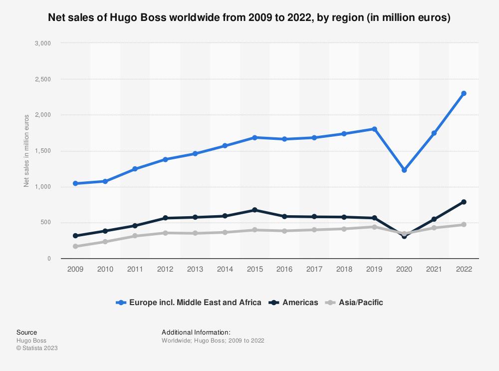 Statistic: Net sales of Hugo Boss worldwide from 2009 to 2020, by region (in million euros) | Statista