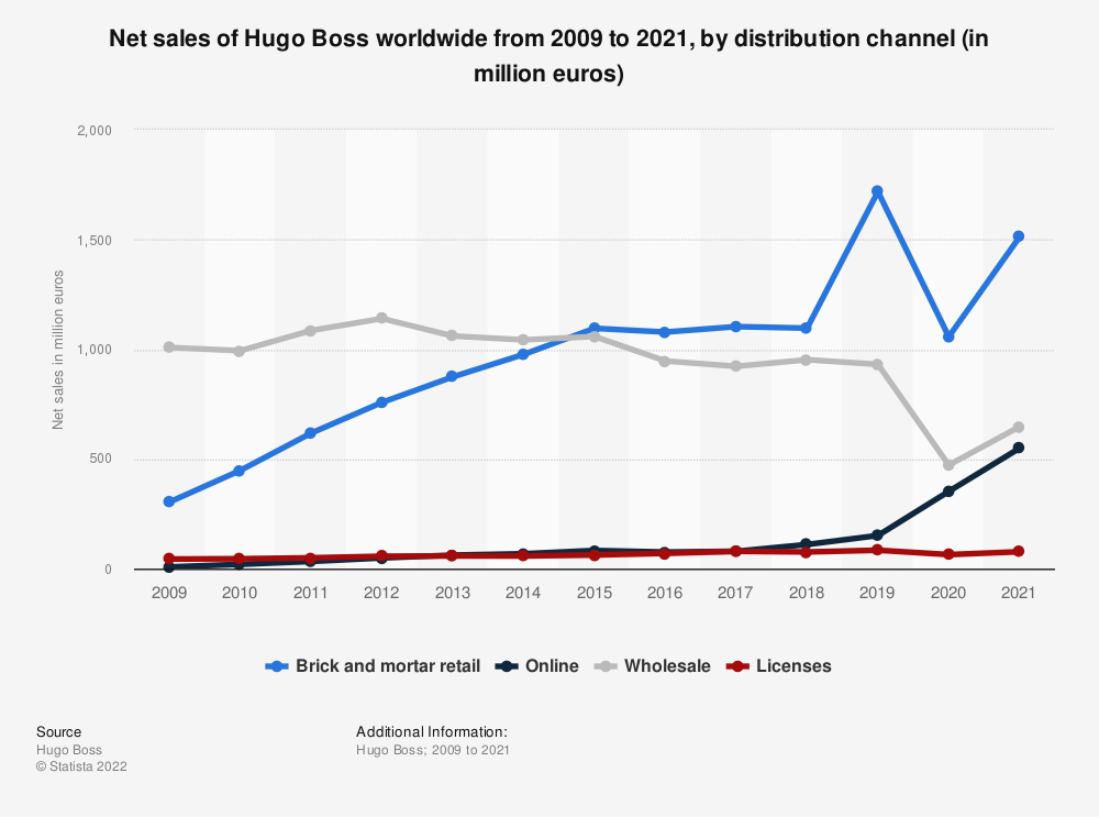 Statistic: Net sales of Hugo Boss worldwide from 2009 to 2020, by distribution channel (in million euros) | Statista