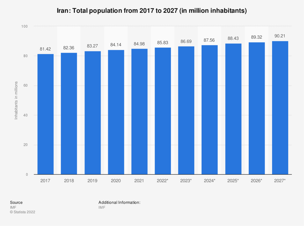 Statistic: Iran: Total population from 2014 to 2024 (in million inhabitants) | Statista