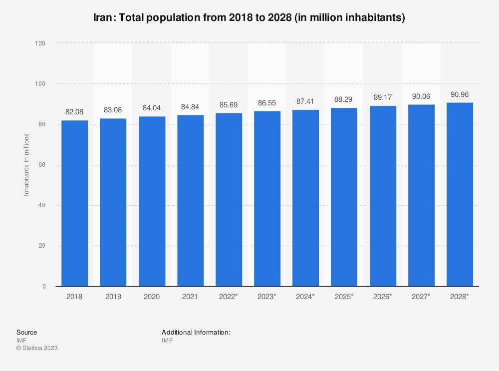 Statistic: Iran: Total population from 2012 to 2022 (in million inhabitants) | Statista