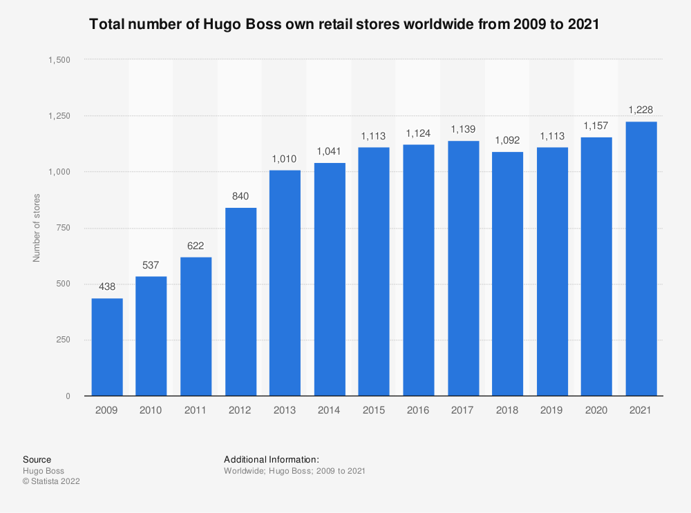 Statistic: Total number of Hugo Boss stores worldwide from 2009 to 2019* | Statista
