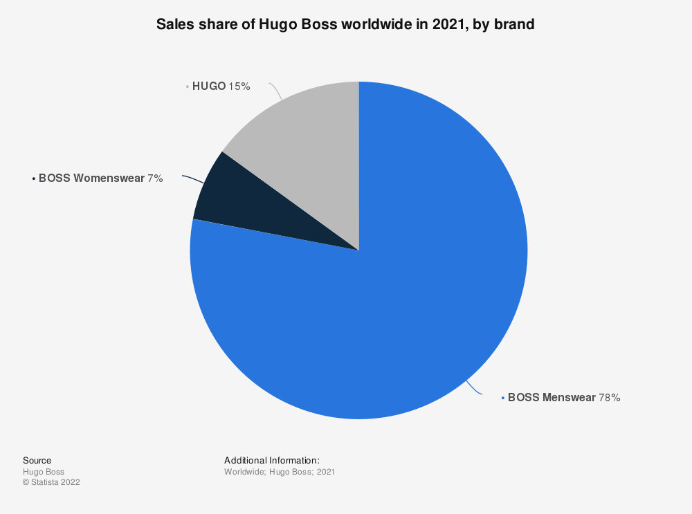 Statistic: Sales share of Hugo Boss worldwide in 2020, by brand   Statista