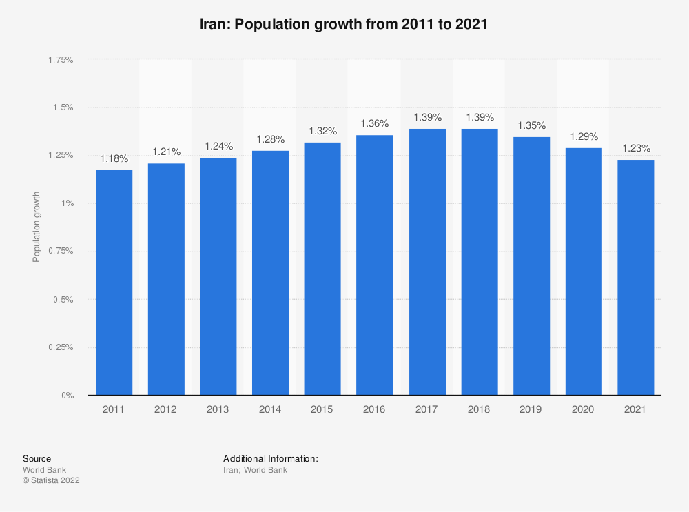 Statistic: Iran: Population growth from 2007 to 2017 | Statista