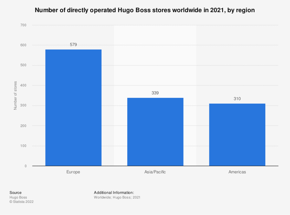 Statistic: Number of directly operated Hugo Boss stores worldwide in 2020, by region | Statista