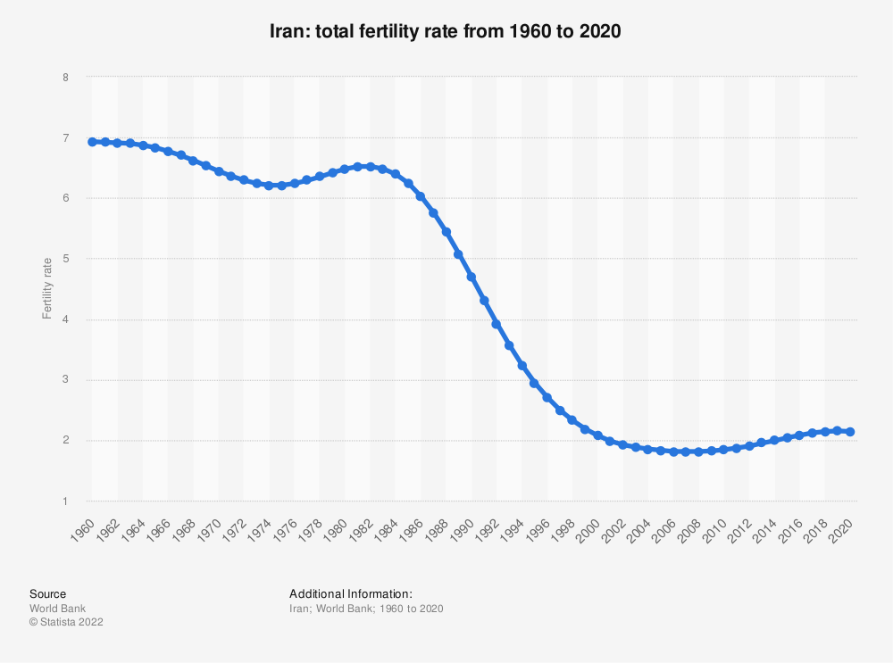 Statistic: Iran: Fertility rate from 2008 to 2018 | Statista