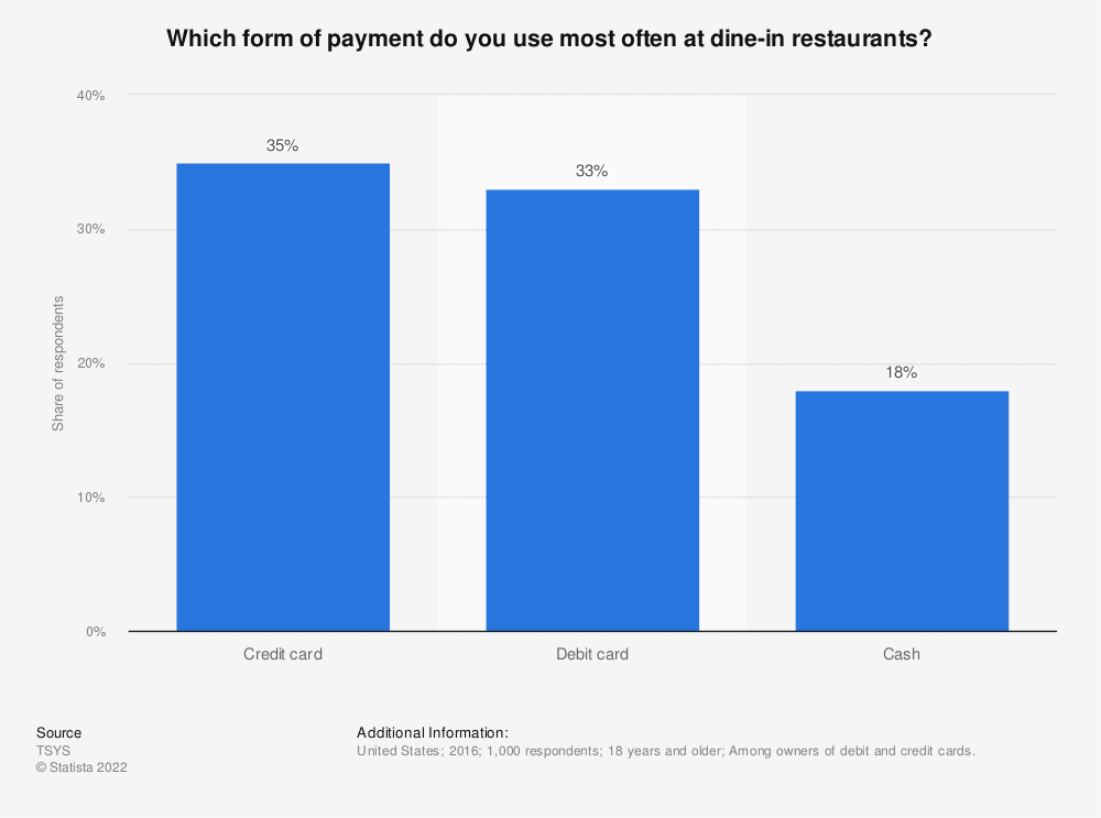 Statistic: Which form of payment do you use most often at dine-in restaurants? | Statista