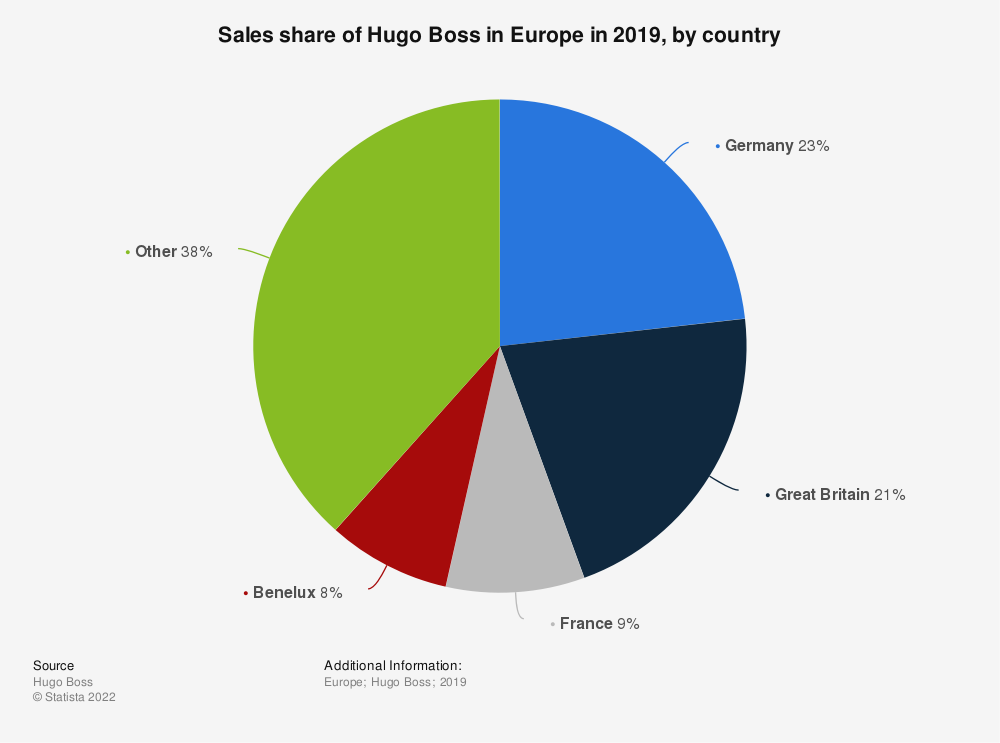 Statistic: Sales share of Hugo Boss in Europe in 2019, by country | Statista