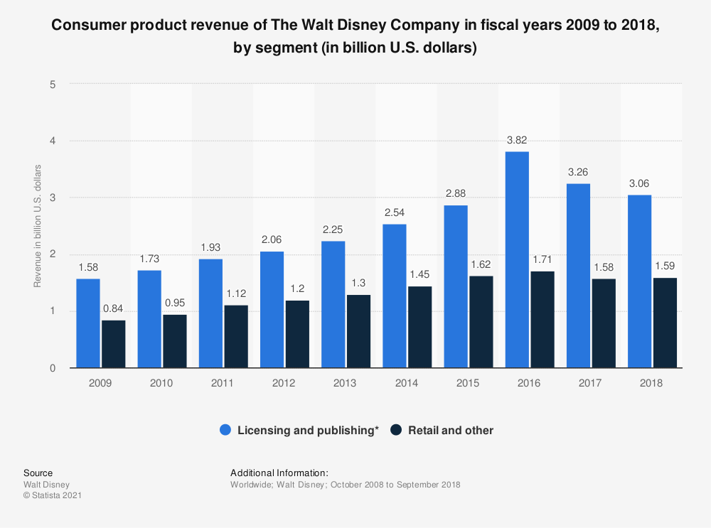 Statistic: Consumer product revenue of The Walt Disney Company in fiscal years 2009 to 2018, by segment (in billion U.S. dollars) | Statista