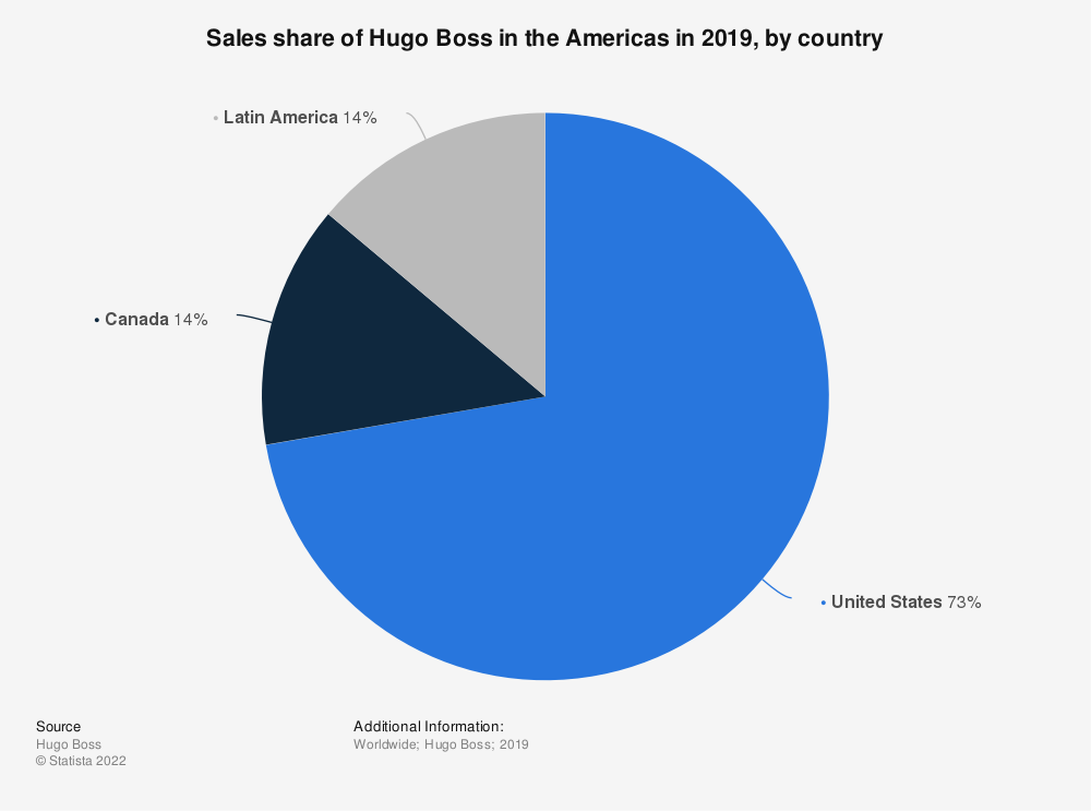 Statistic: Sales share of Hugo Boss in the Americas in 2019, by country | Statista
