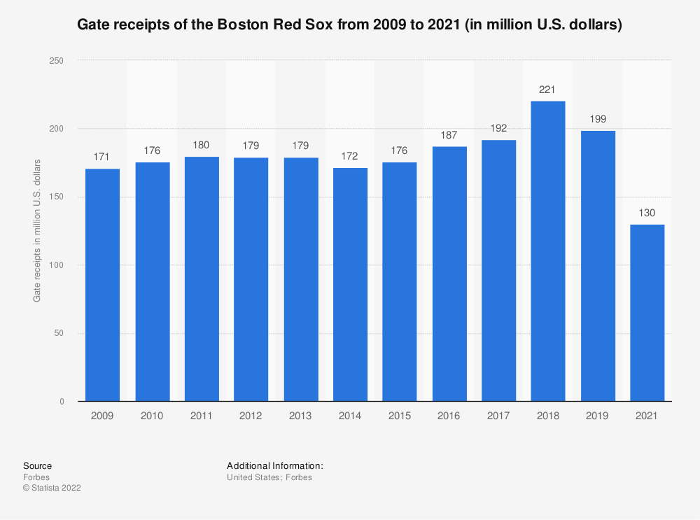 Statistic: Gate receipts of the Boston Red Sox from 2009 to 2018 (in million U.S. dollars)* | Statista