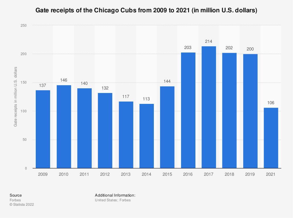 Statistic: Gate receipts of the Chicago Cubs from 2009 to 2017 (in million U.S. dollars)* | Statista