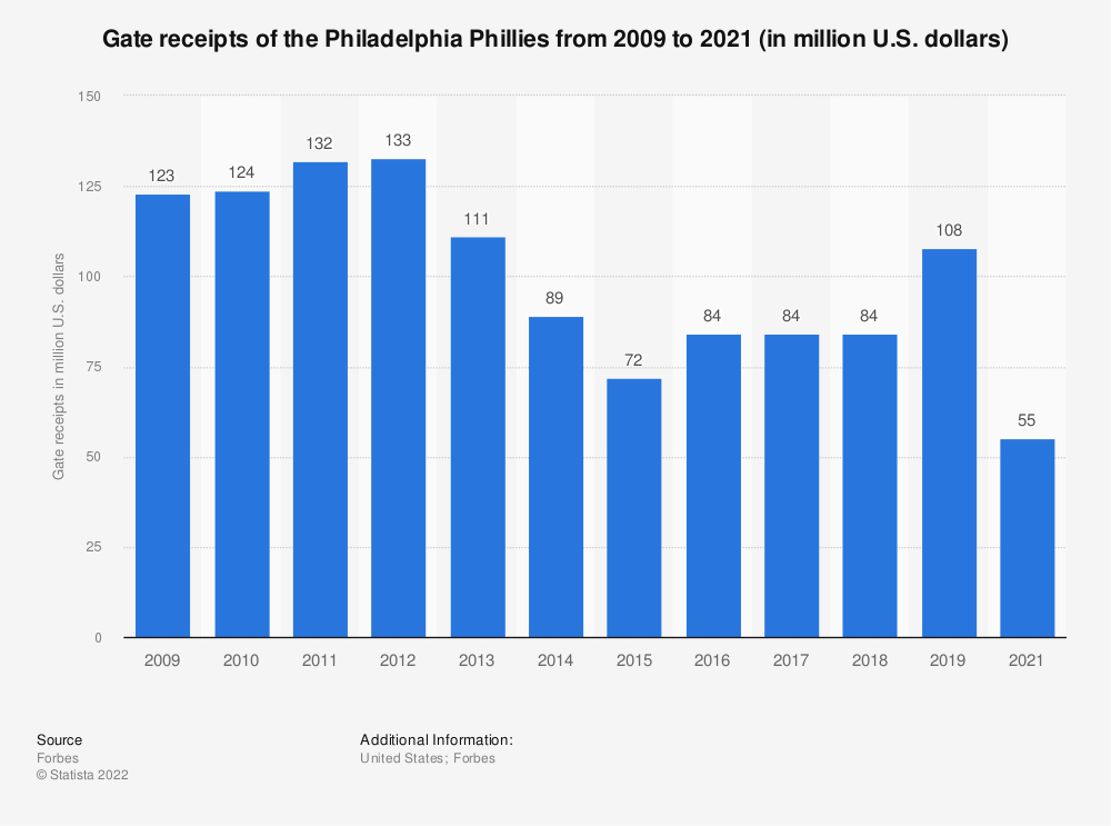 Statistic: Gate receipts of the Philadelphia Phillies from 2009 to 2019 (in million U.S. dollars)*   Statista