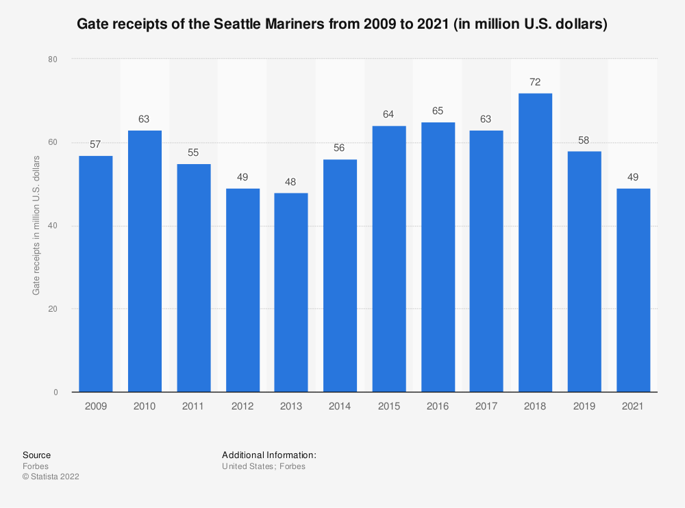 Statistic: Gate receipts of the Seattle Mariners from 2009 to 2019 (in million U.S. dollars)* | Statista