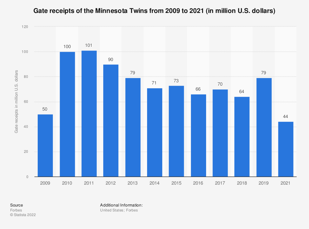 Statistic: Gate receipts of the Minnesota Twins from 2009 to 2019 (in million U.S. dollars)* | Statista