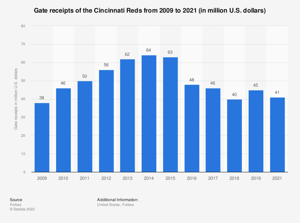 Statistic: Gate receipts of the Cincinnati Reds from 2009 to 2017 (in million U.S. dollars)* | Statista