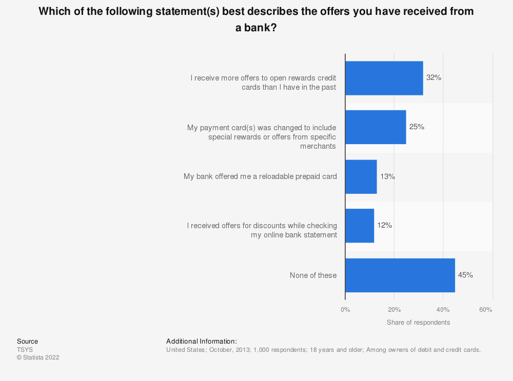 Statistic: Which of the following statement(s) best describes the offers you have received from a bank? | Statista
