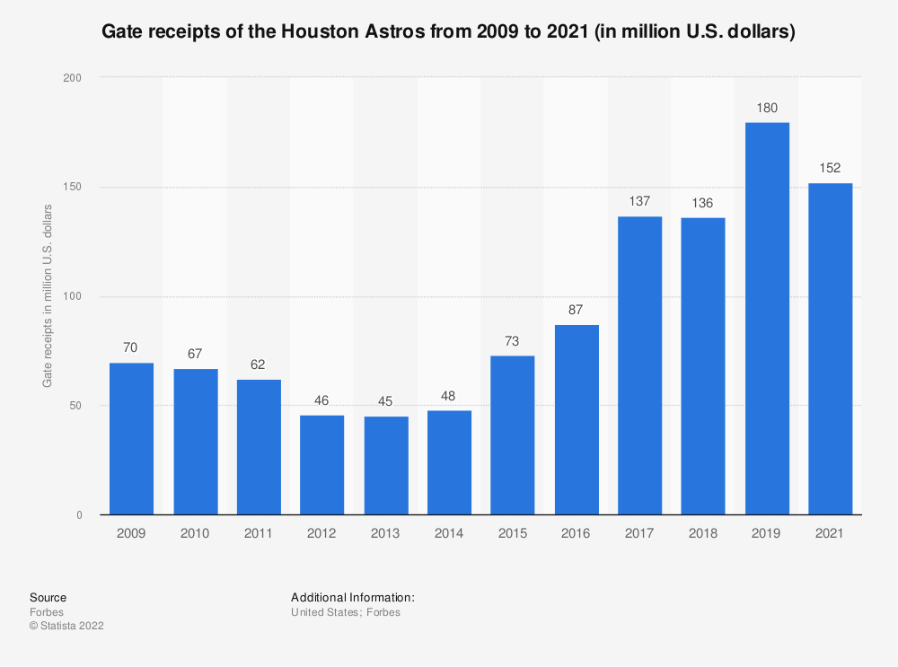 Statistic: Gate receipts of the Houston Astros from 2009 to 2017 (in million U.S. dollars)* | Statista