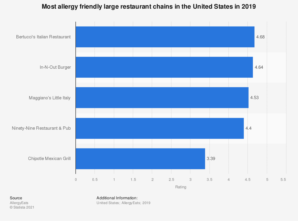 Statistic: Most allergy friendly large restaurant chains in the United States in 2018 | Statista
