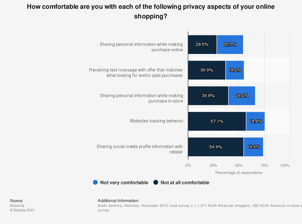 Statistic: How comfortable are you with each of the following privacy aspects of your online shopping? | Statista