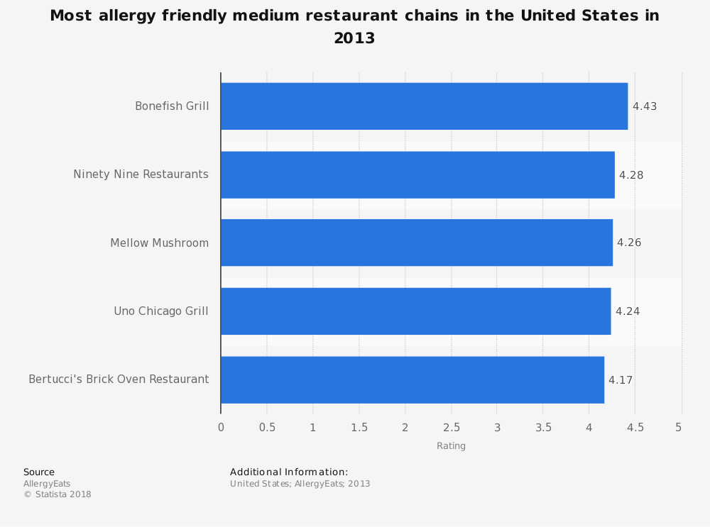 Statistic: Most allergy friendly medium restaurant chains in the United States in 2013 | Statista