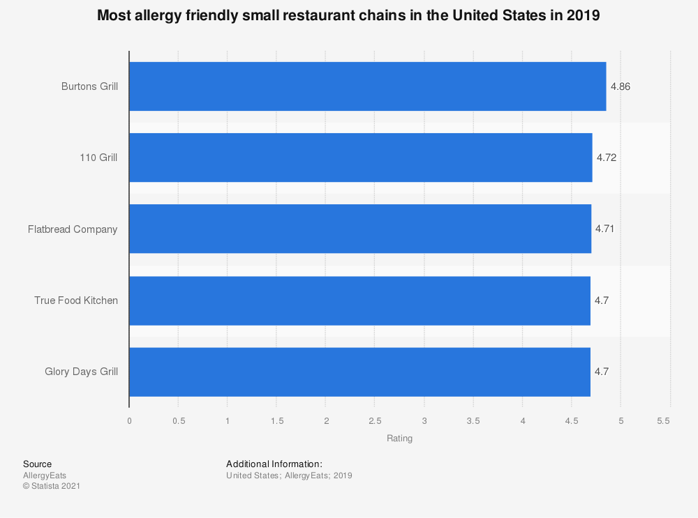 Statistic: Most allergy friendly small restaurant chains in the United States in 2019 | Statista