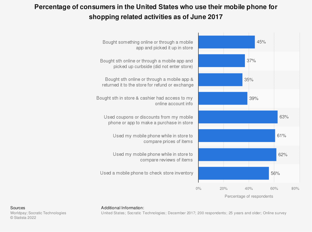 Statistic: Percentage of consumers in the United States who use their mobile phone for shopping related activities as of June 2017 | Statista