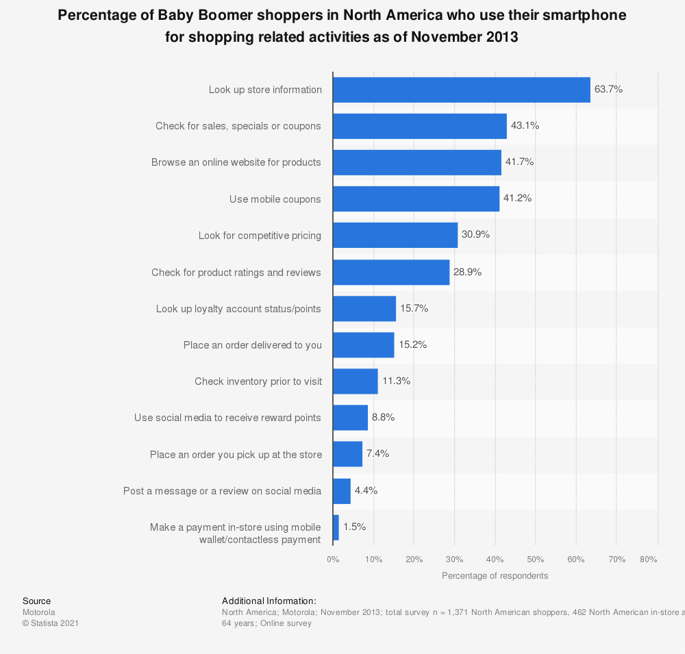 Statistic: Percentage of Baby Boomer shoppers in North America who use their smartphone for shopping related activities as of November 2013   Statista