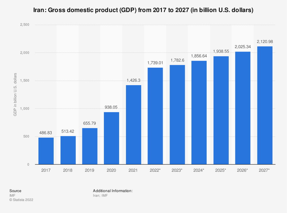 Statistic: Iran: Gross domestic product (GDP) from 2012 to 2022 (in billion U.S. dollars) | Statista