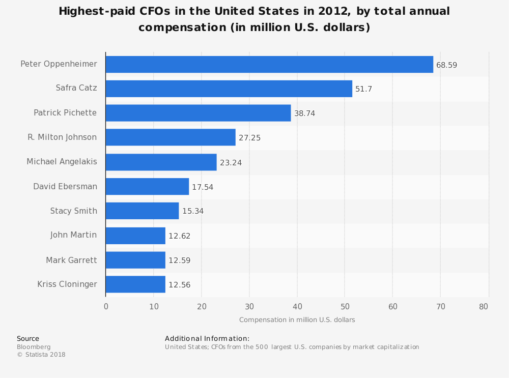 Statistic: Highest-paid CFOs in the United States in 2012, by total annual compensation (in million U.S. dollars) | Statista
