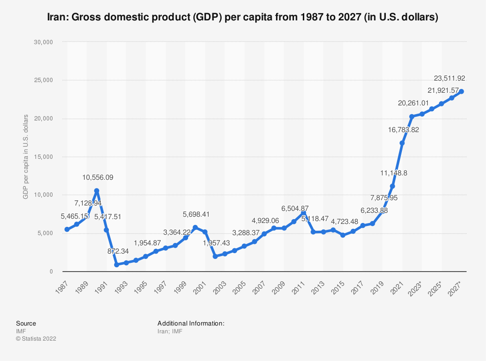 Statistic: Iran: Gross domestic product (GDP) per capita from 2014 to 2024 (in U.S. dollars) | Statista