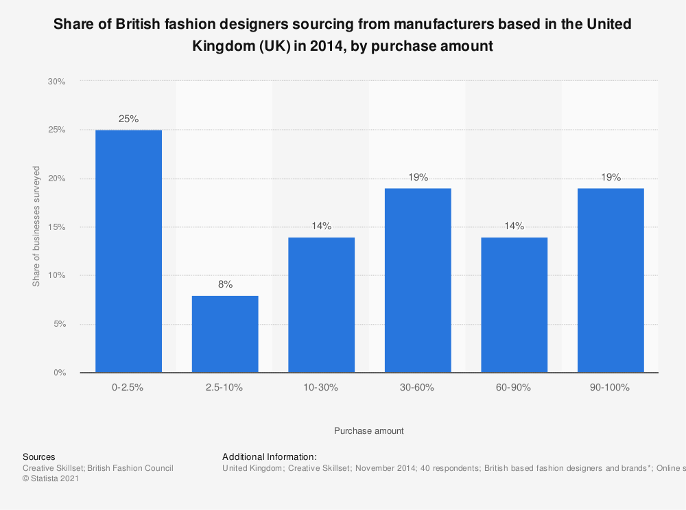 Statistic: Share of British fashion designers sourcing from manufacturers based in the United Kingdom (UK) in 2014, by purchase amount | Statista