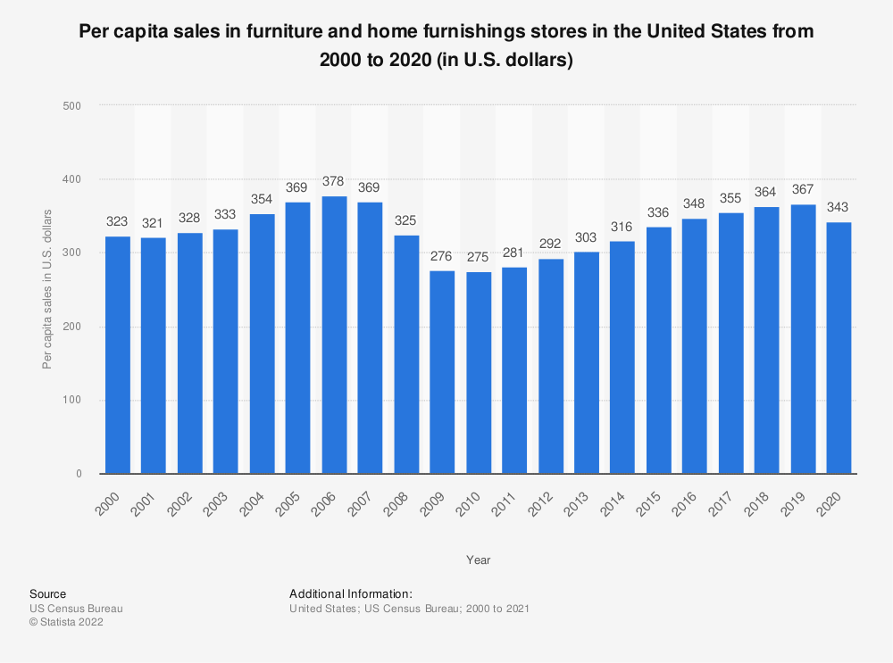 Statistic: Per capita sales in furniture and home furnishings stores in the United States from 2000 to 2017 (in U.S. dollars) | Statista