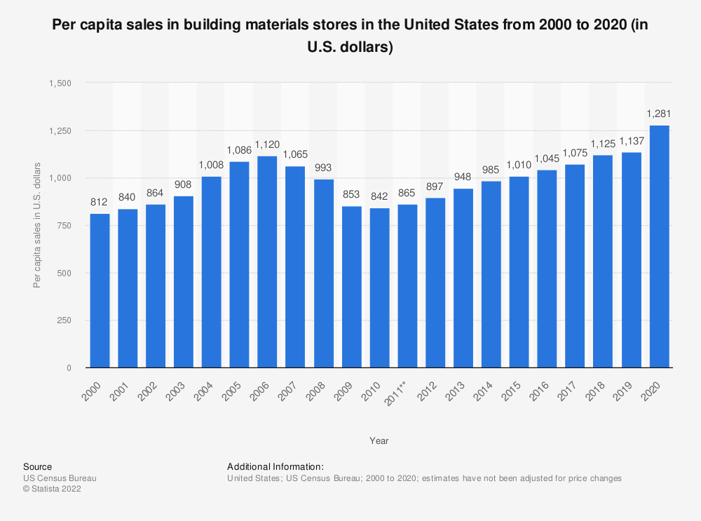 Statistic: Per capita sales in building materials stores in the United States from 2000 to 2018 (in U.S. dollars)* | Statista