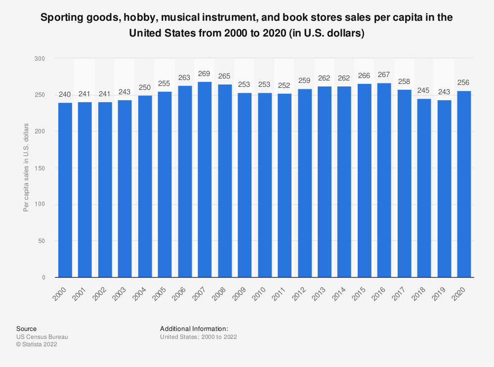 Statistic: Per capita sales in sporting goods, hobby, book and music stores in the United States from 2000 to 2017 (in U.S. dollars) | Statista
