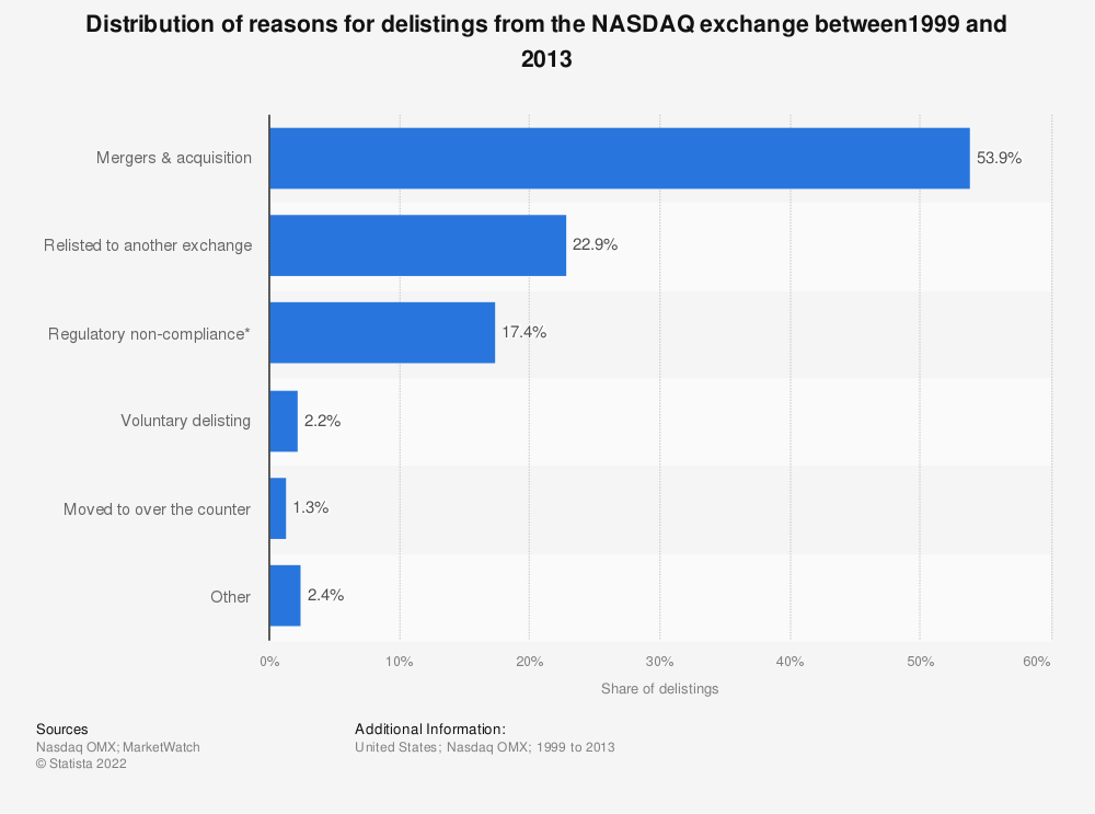 Statistic: Distribution of reasons for delistings from the NASDAQ exchange between1999 and 2013 | Statista