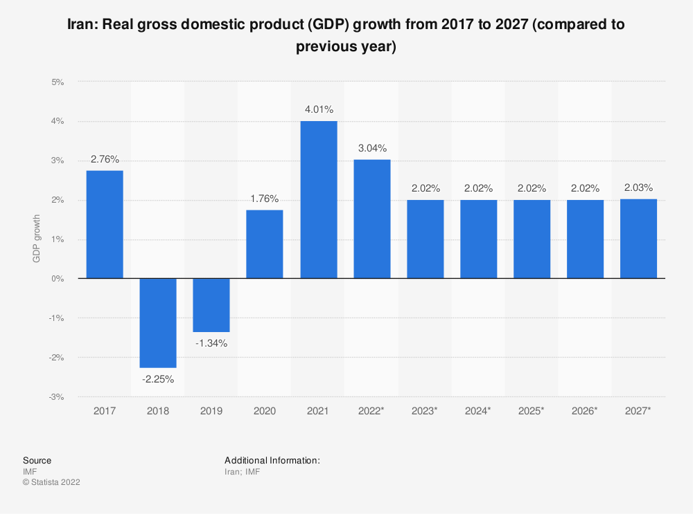 Statistic: Iran: Real gross domestic product (GDP) growth from 2009 to 2021 (compared to previous year) | Statista