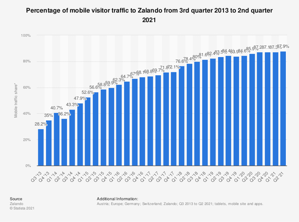 Statistic: Percentage of mobile visitor traffic to Zalando from 3rd quarter 2013 to 1st quarter 2019 | Statista