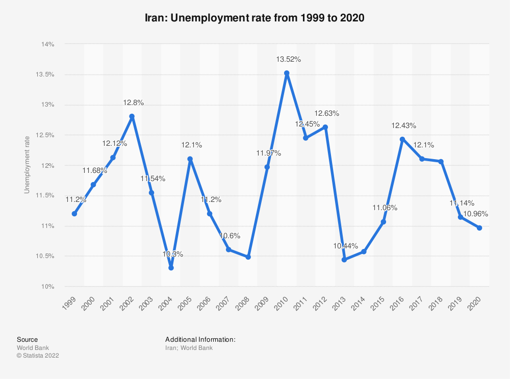 Statistic: Iran: Unemployment rate from 1998 to 2018 | Statista