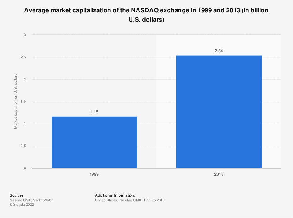 Statistic: Average market capitalization of the NASDAQ exchange in 1999 and 2013 (in billion U.S. dollars) | Statista