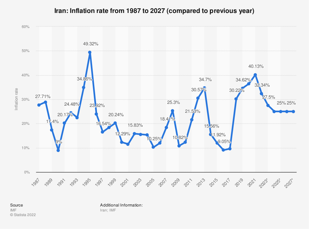 Statistic: Iran: Inflation rate from 1984 to 2021 (compared to previous year) | Statista