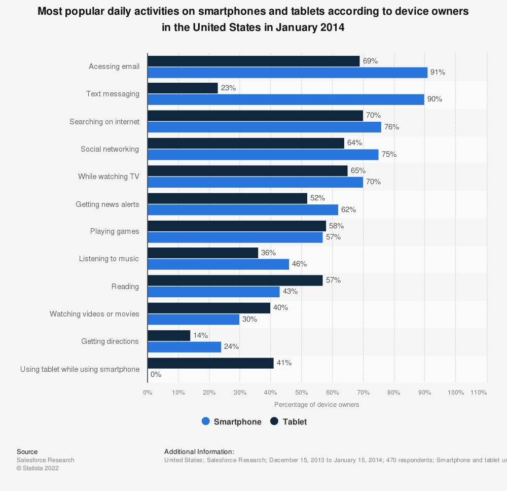 Statistic: Most popular daily activities on smartphones and tablets according to device owners in the United States in January 2014 | Statista