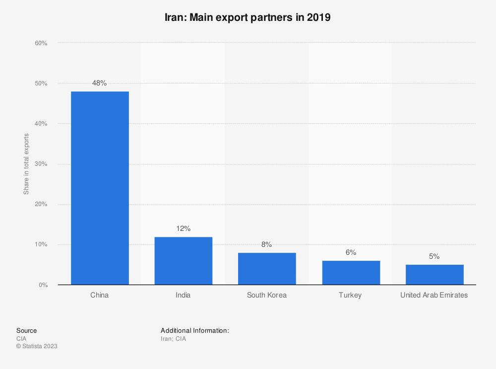 Statistic: Iran: Main export partners in 2019 | Statista