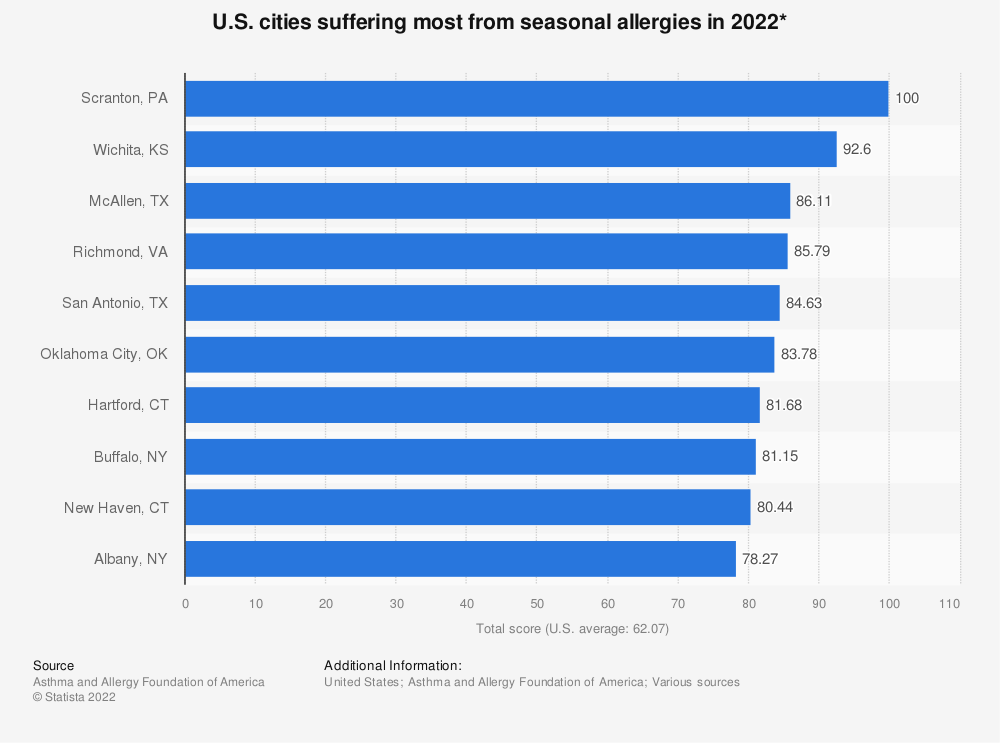 Statistic: U.S. cities suffering most from allergies in spring 2018* | Statista
