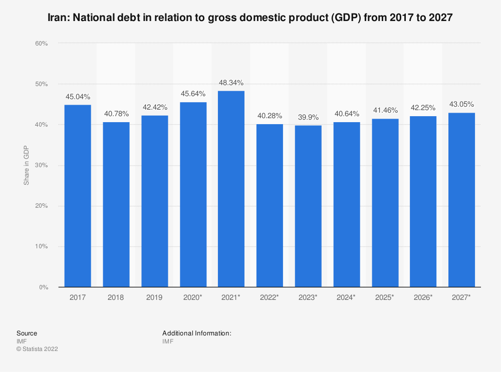 Statistic: Iran: National debt in relation to gross domestic product (GDP)  from 2014 to 2024 | Statista